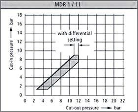 Регулировка MDR 1